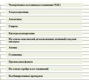 Классификация дезинфектантов